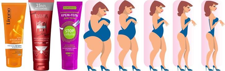 Как пользоваться крем-гелем для похудения
