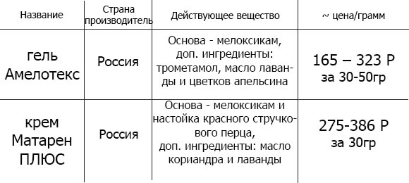 Аналоги гель Амелотекс
